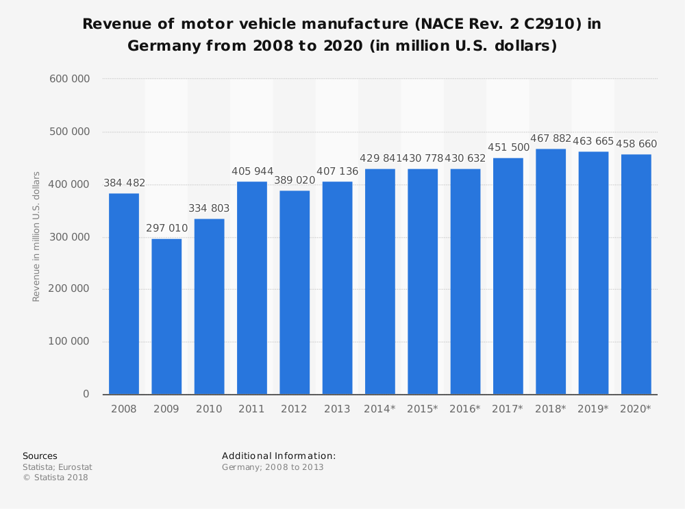Statistic: Revenue of motor vehicle manufacture (NACE Rev. 2 C2910) in Germany from 2008 to 2020 (in million U.S. dollars)   Statista