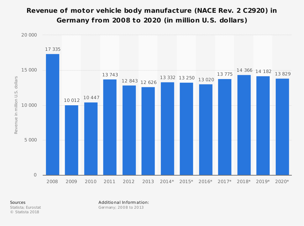 Statistic: Revenue of motor vehicle body manufacture (NACE Rev. 2 C2920) in Germany from 2008 to 2020 (in million U.S. dollars) | Statista