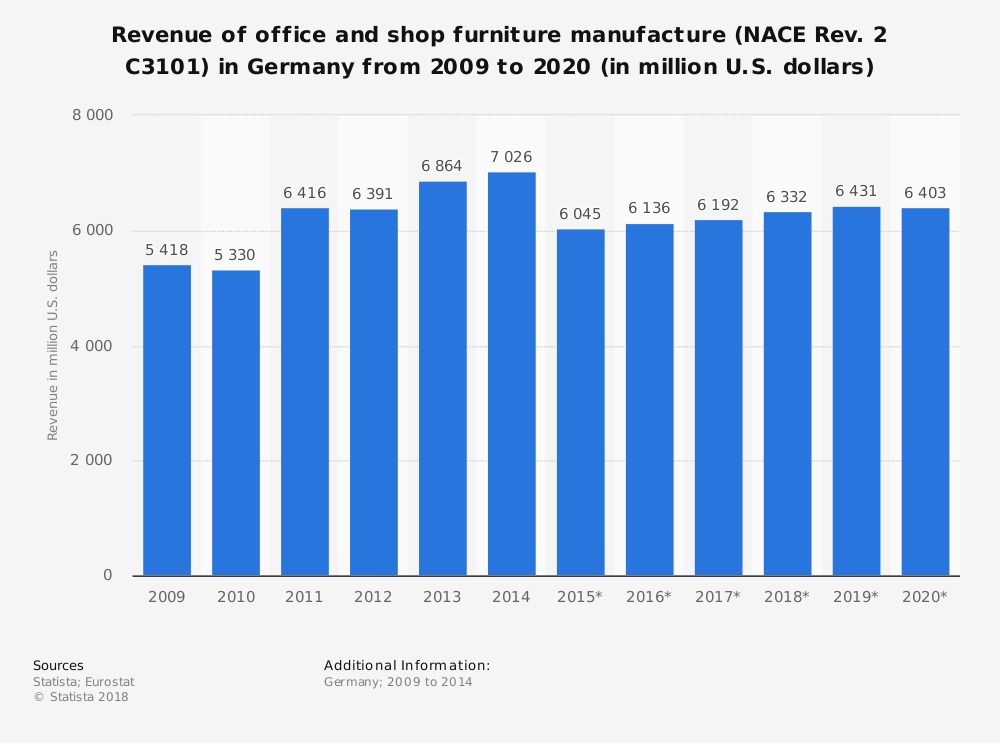 Statistic: Revenue of office and shop furniture manufacture (NACE Rev. 2 C3101) in Germany from 2009 to 2020 (in million U.S. dollars) | Statista