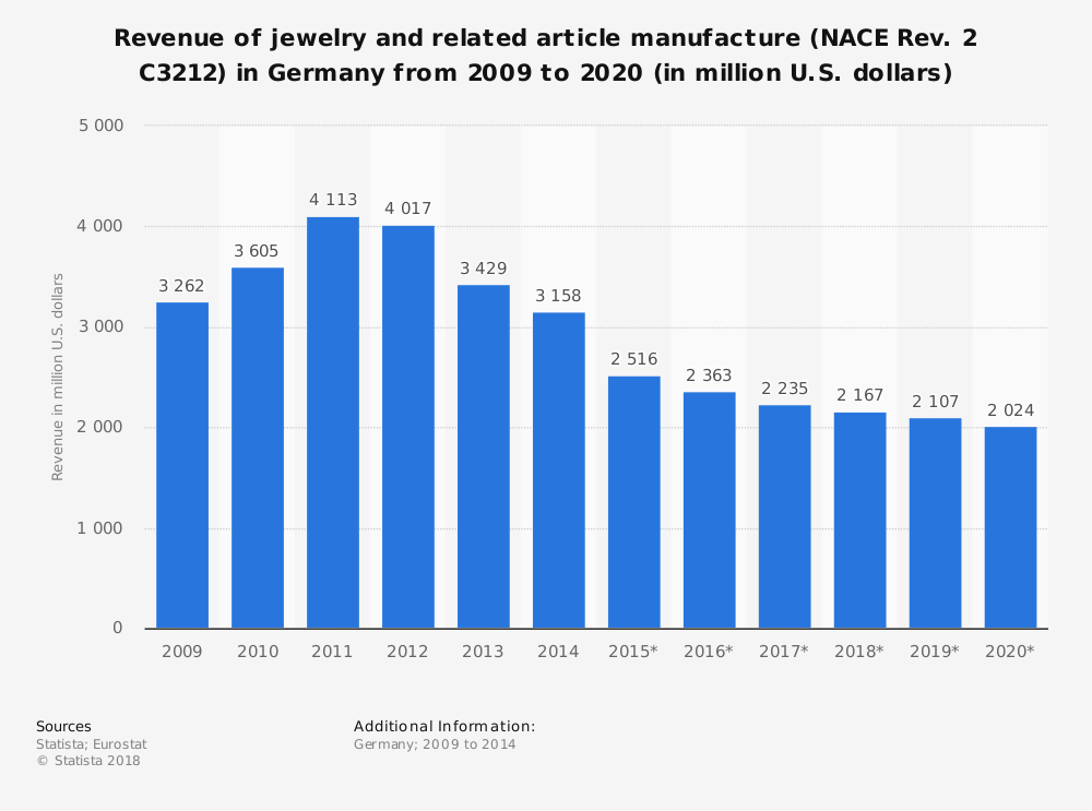 Statistic: Revenue of jewelry and related article manufacture (NACE Rev. 2 C3212) in Germany from 2009 to 2020 (in million U.S. dollars) | Statista