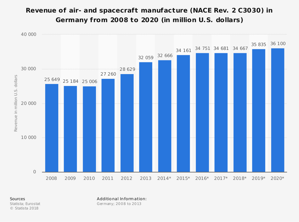 Statistic: Revenue of air- and spacecraft manufacture (NACE Rev. 2 C3030) in Germany from 2008 to 2020 (in million U.S. dollars) | Statista