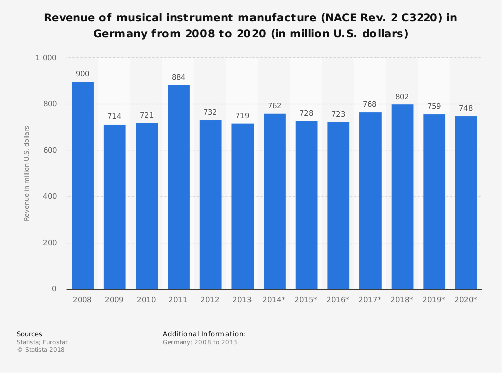 Statistic: Revenue of musical instrument manufacture (NACE Rev. 2 C3220) in Germany from 2008 to 2020 (in million U.S. dollars) | Statista