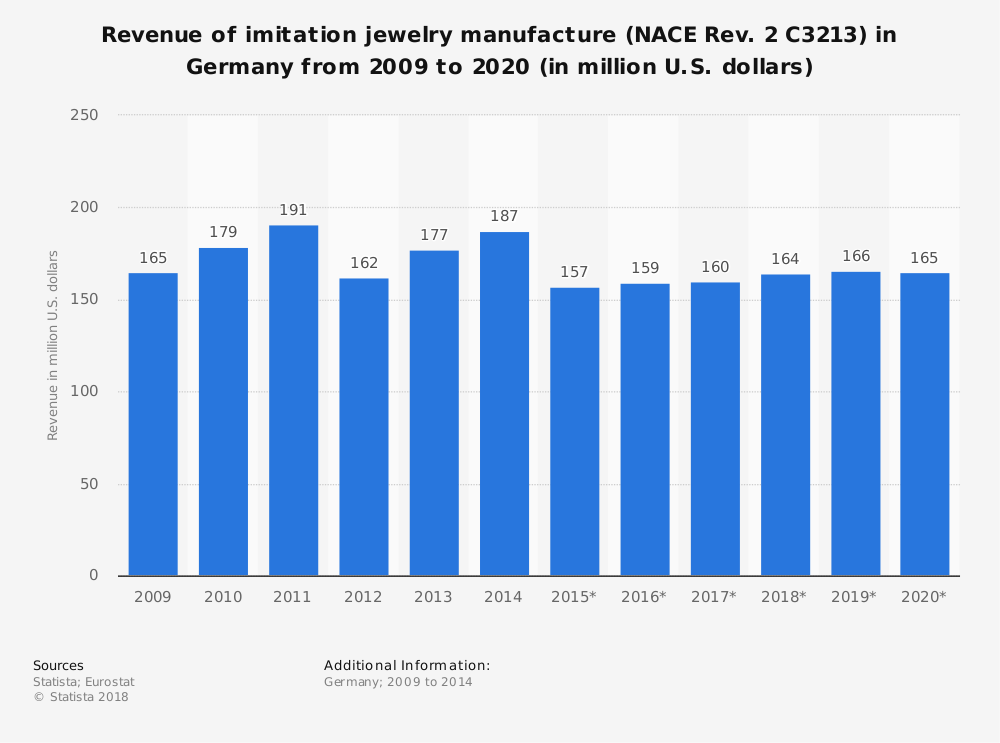 Statistic: Revenue of imitation jewelry manufacture (NACE Rev. 2 C3213) in Germany from 2009 to 2020 (in million U.S. dollars) | Statista