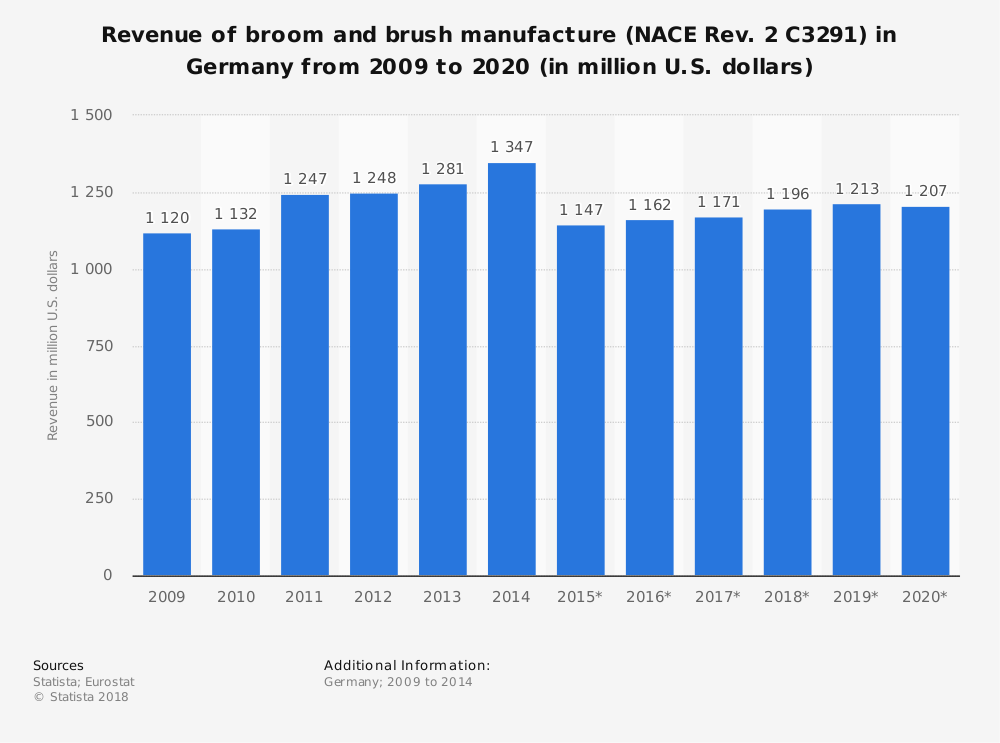 Statistic: Revenue of broom and brush manufacture (NACE Rev. 2 C3291) in Germany from 2009 to 2020 (in million U.S. dollars)   Statista