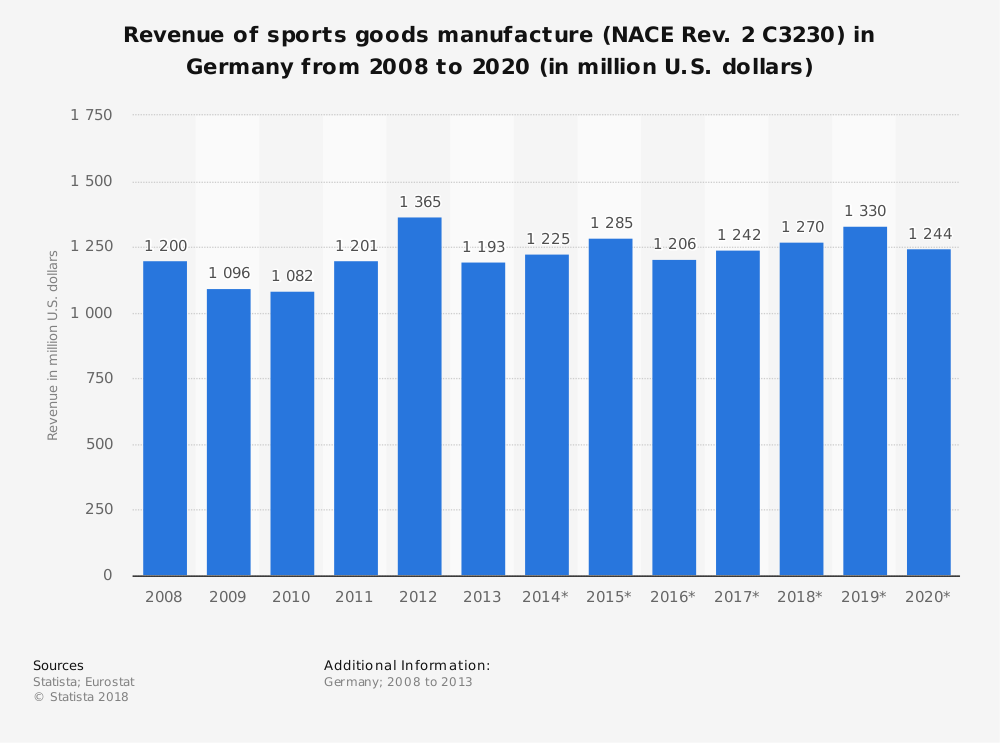 Statistic: Revenue of sports goods manufacture (NACE Rev. 2 C3230) in Germany from 2008 to 2020 (in million U.S. dollars) | Statista