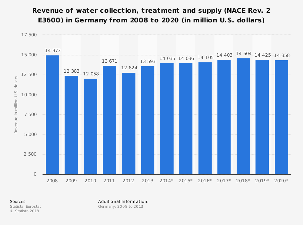 Statistic: Revenue of water collection, treatment and supply (NACE Rev. 2 E3600) in Germany from 2008 to 2020 (in million U.S. dollars) | Statista