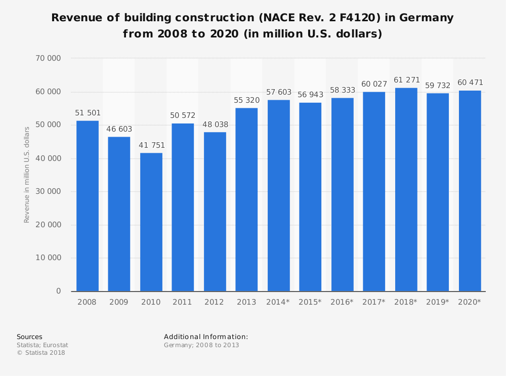 Statistic: Revenue of building construction (NACE Rev. 2 F4120) in Germany from 2008 to 2020 (in million U.S. dollars) | Statista