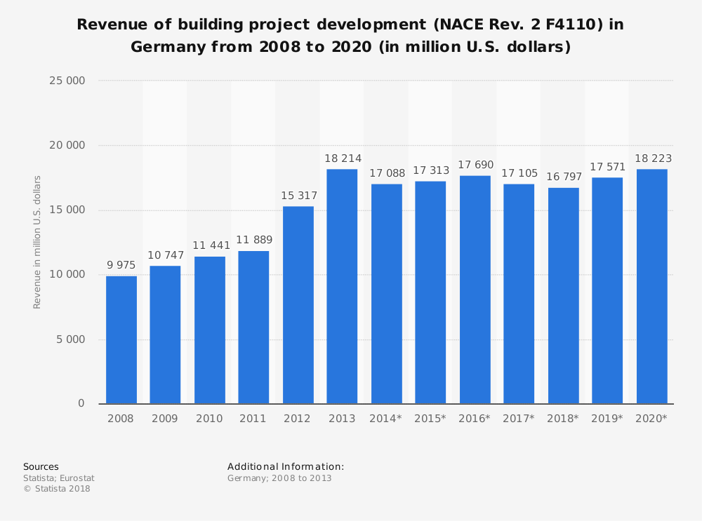 Statistic: Revenue of building project development (NACE Rev. 2 F4110) in Germany from 2008 to 2020 (in million U.S. dollars) | Statista