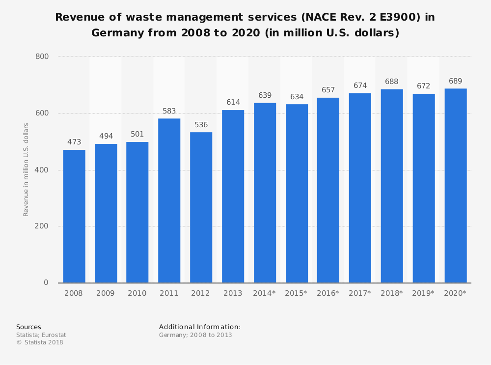 Statistic: Revenue of waste management services (NACE Rev. 2 E3900) in Germany from 2008 to 2020 (in million U.S. dollars) | Statista