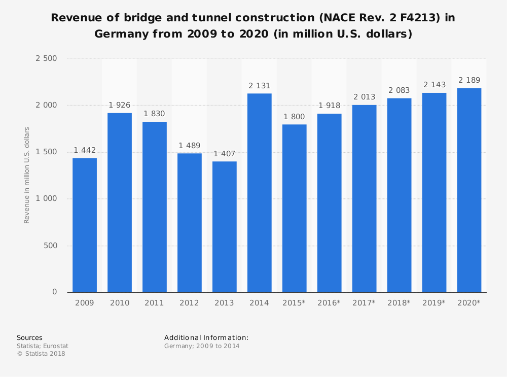 Statistic: Revenue of bridge and tunnel construction (NACE Rev. 2 F4213) in Germany from 2009 to 2020 (in million U.S. dollars) | Statista