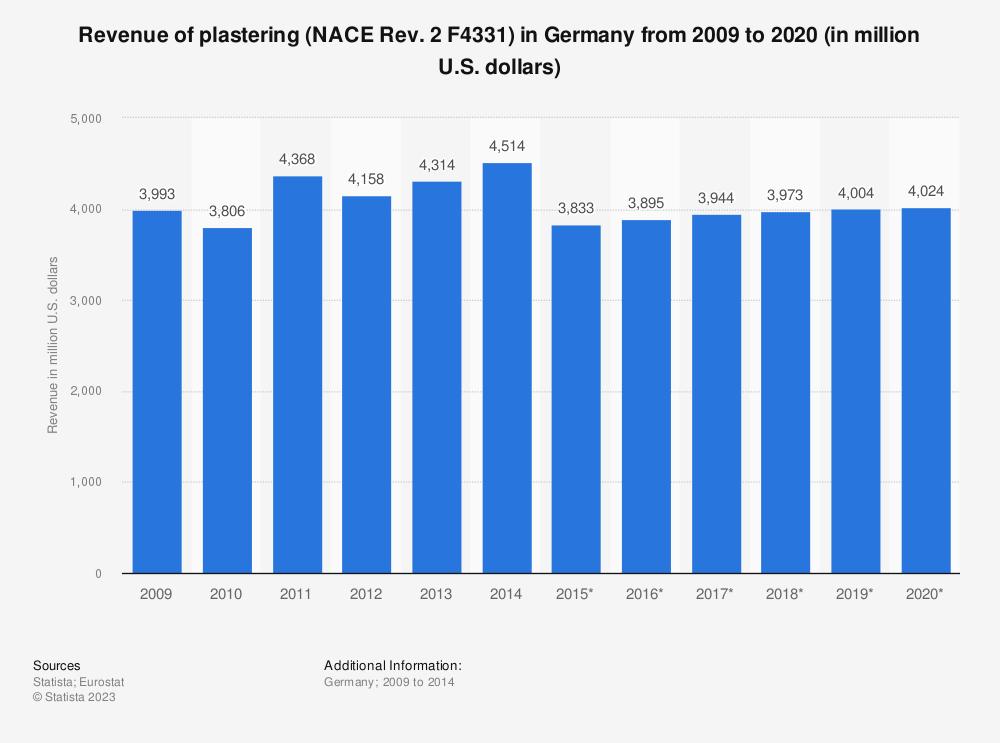 Statistic: Revenue of plastering (NACE Rev. 2 F4331) in Germany from 2009 to 2020 (in million U.S. dollars)   Statista