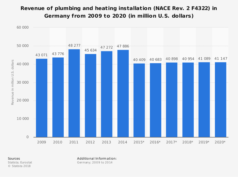 Statistic: Revenue of plumbing and heating installation (NACE Rev. 2 F4322) in Germany from 2009 to 2020 (in million U.S. dollars) | Statista