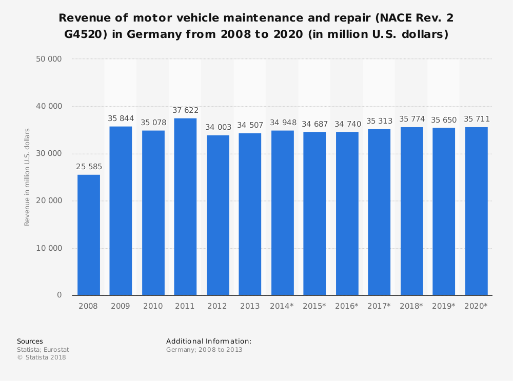Statistic: Revenue of motor vehicle maintenance and repair (NACE Rev. 2 G4520) in Germany from 2008 to 2020 (in million U.S. dollars) | Statista