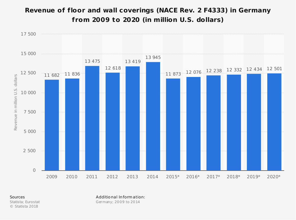 Statistic: Revenue of floor and wall coverings (NACE Rev. 2 F4333) in Germany from 2009 to 2020 (in million U.S. dollars) | Statista