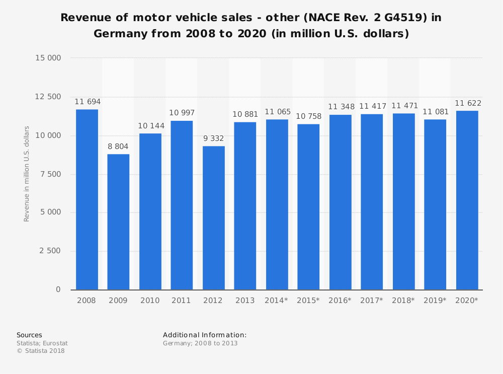 Statistic: Revenue of motor vehicle sales - other (NACE Rev. 2 G4519) in Germany from 2008 to 2020 (in million U.S. dollars) | Statista