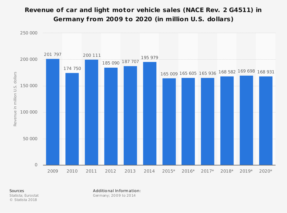 Statistic: Revenue of car and light motor vehicle sales (NACE Rev. 2 G4511) in Germany from 2009 to 2020 (in million U.S. dollars) | Statista
