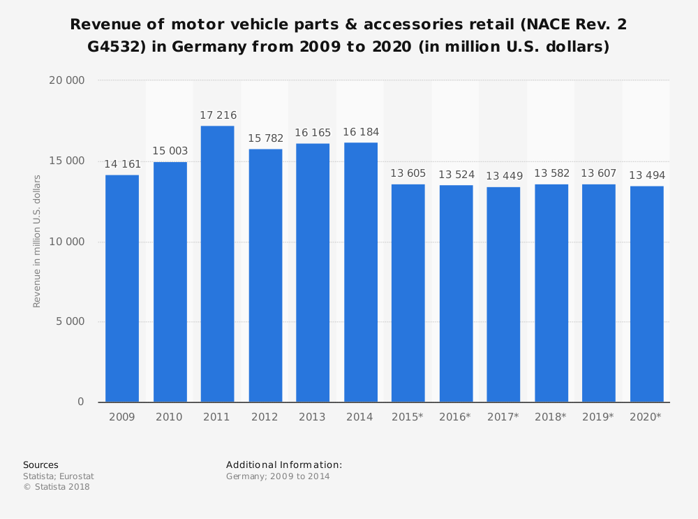 Statistic: Revenue of motor vehicle parts & accessories retail (NACE Rev. 2 G4532) in Germany from 2009 to 2020 (in million U.S. dollars) | Statista