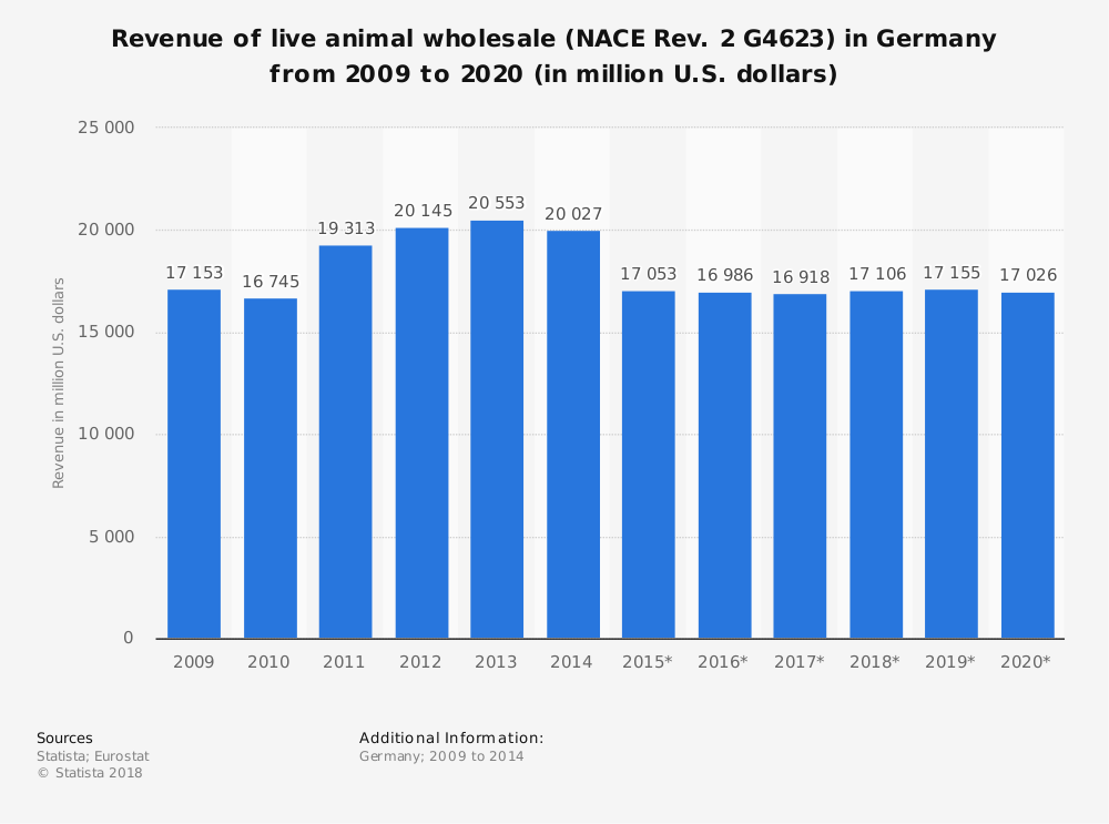 Statistic: Revenue of live animal wholesale (NACE Rev. 2 G4623) in Germany from 2009 to 2020 (in million U.S. dollars) | Statista