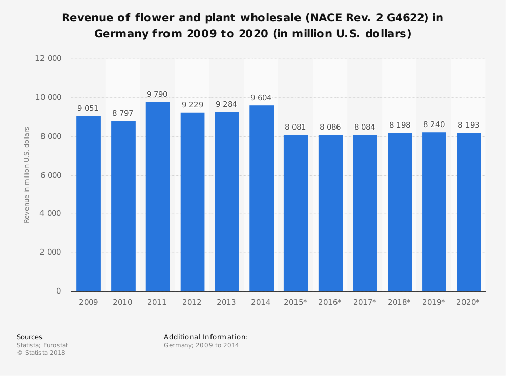 Statistic: Revenue of flower and plant wholesale (NACE Rev. 2 G4622) in Germany from 2009 to 2020 (in million U.S. dollars) | Statista