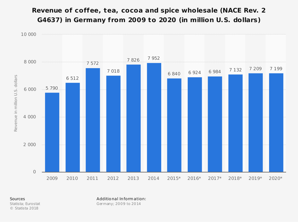 Statistic: Revenue of coffee, tea, cocoa and spice wholesale (NACE Rev. 2 G4637) in Germany from 2009 to 2020 (in million U.S. dollars) | Statista