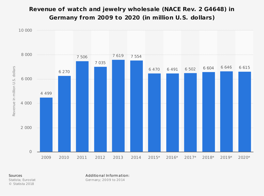 Statistic: Revenue of watch and jewelry wholesale (NACE Rev. 2 G4648) in Germany from 2009 to 2020 (in million U.S. dollars) | Statista