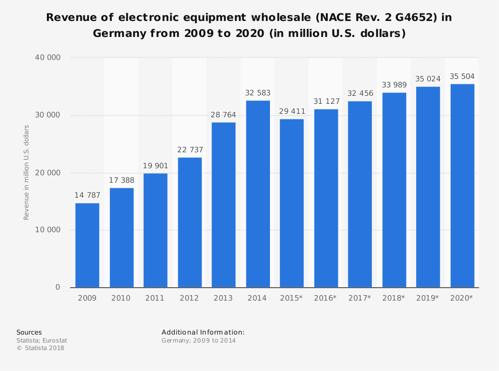 Statistic: Revenue of electronic equipment wholesale (NACE Rev. 2 G4652) in Germany from 2009 to 2020 (in million U.S. dollars)   Statista