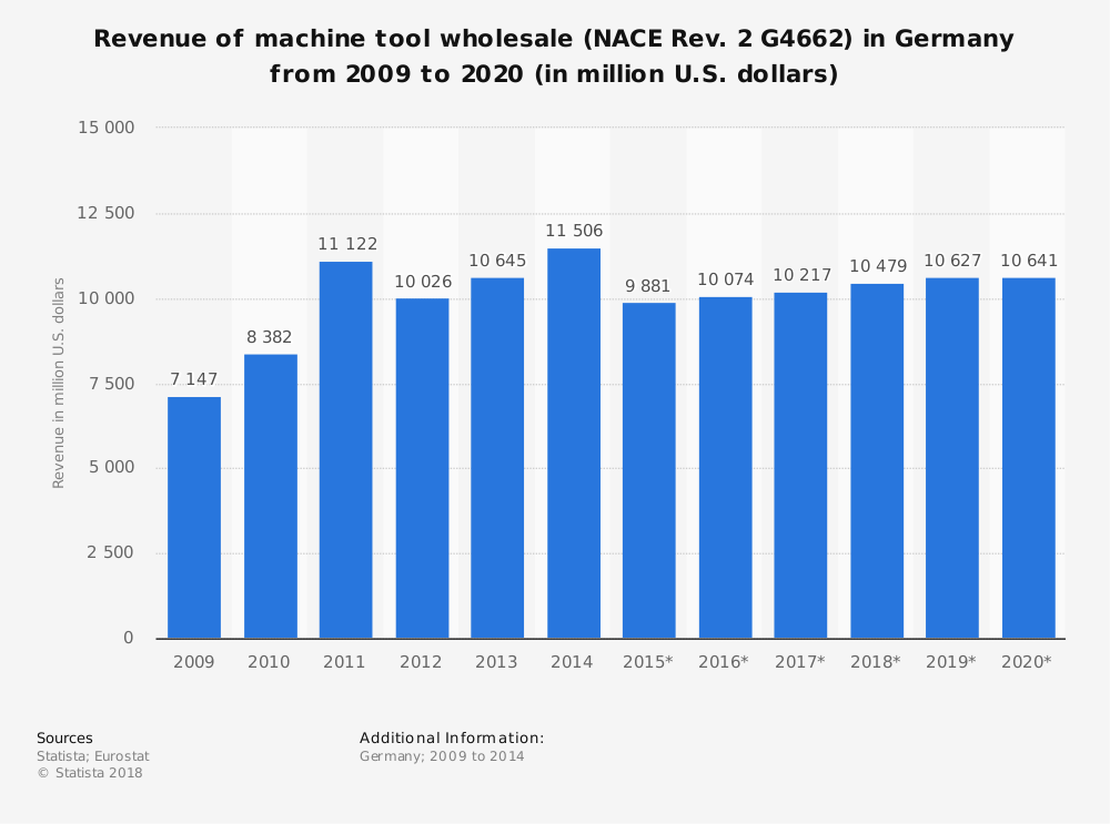 Statistic: Revenue of machine tool wholesale (NACE Rev. 2 G4662) in Germany from 2009 to 2020 (in million U.S. dollars)   Statista