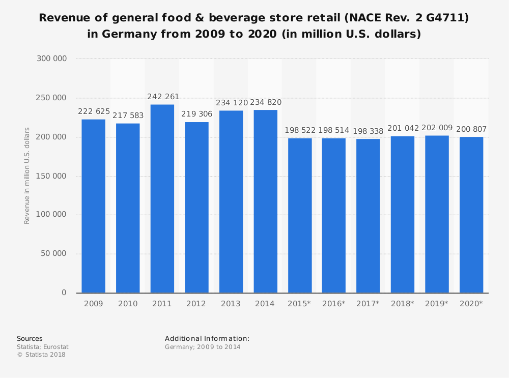 Statistic: Revenue of general food & beverage store retail (NACE Rev. 2 G4711) in Germany from 2009 to 2020 (in million U.S. dollars) | Statista