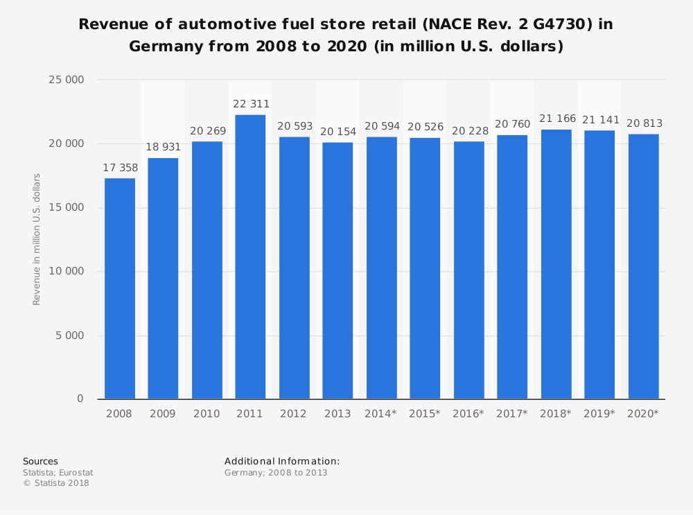 Statistic: Revenue of automotive fuel store retail (NACE Rev. 2 G4730) in Germany from 2008 to 2020 (in million U.S. dollars) | Statista