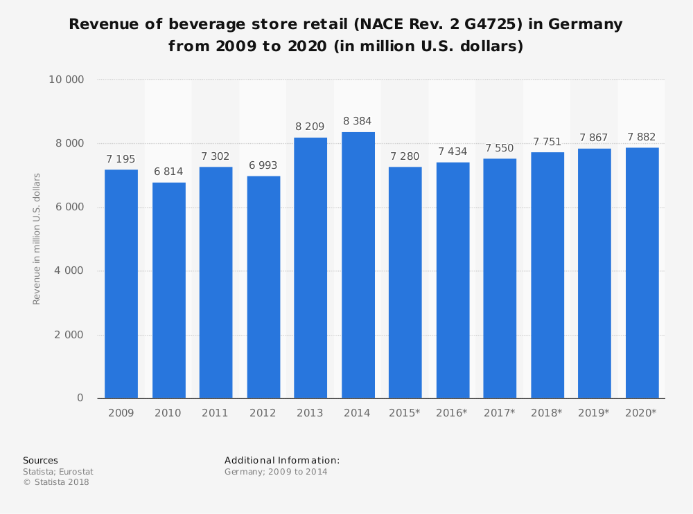 Statistic: Revenue of beverage store retail (NACE Rev. 2 G4725) in Germany from 2009 to 2020 (in million U.S. dollars) | Statista