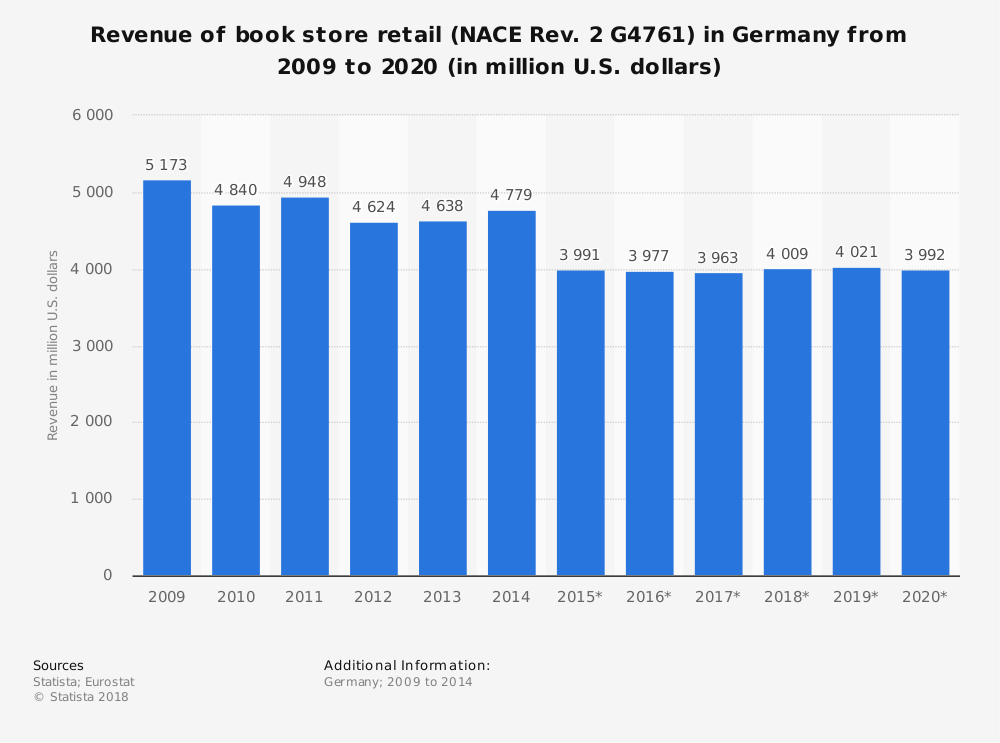 Statistic: Revenue of book store retail (NACE Rev. 2 G4761) in Germany from 2009 to 2020 (in million U.S. dollars)   Statista