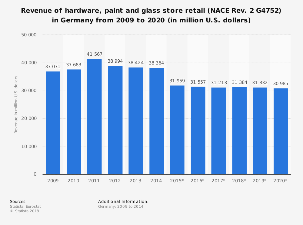 Statistic: Revenue of hardware, paint and glass store retail (NACE Rev. 2 G4752) in Germany from 2009 to 2020 (in million U.S. dollars) | Statista