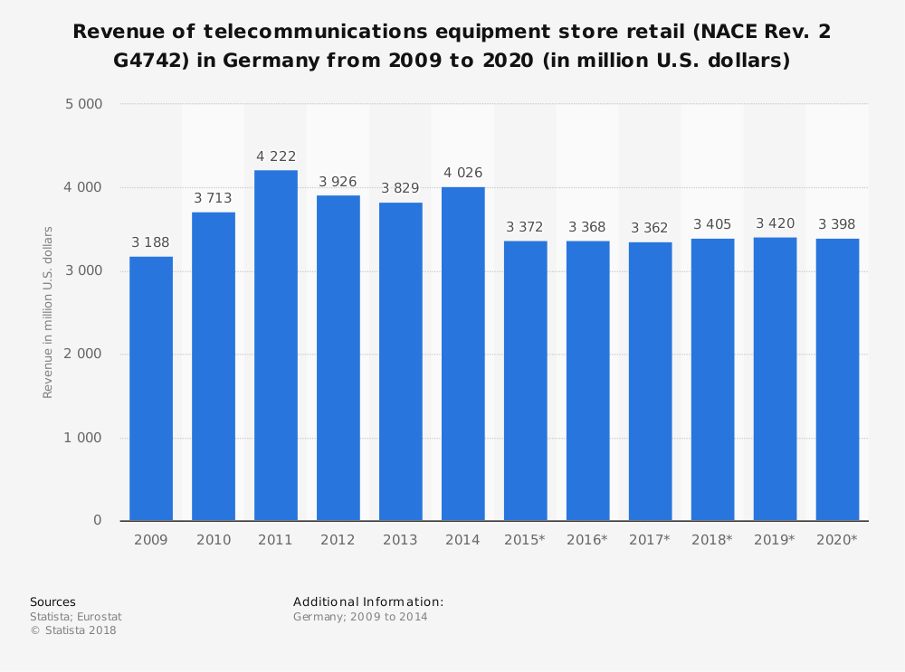 Statistic: Revenue of telecommunications equipment store retail (NACE Rev. 2 G4742) in Germany from 2009 to 2020 (in million U.S. dollars) | Statista