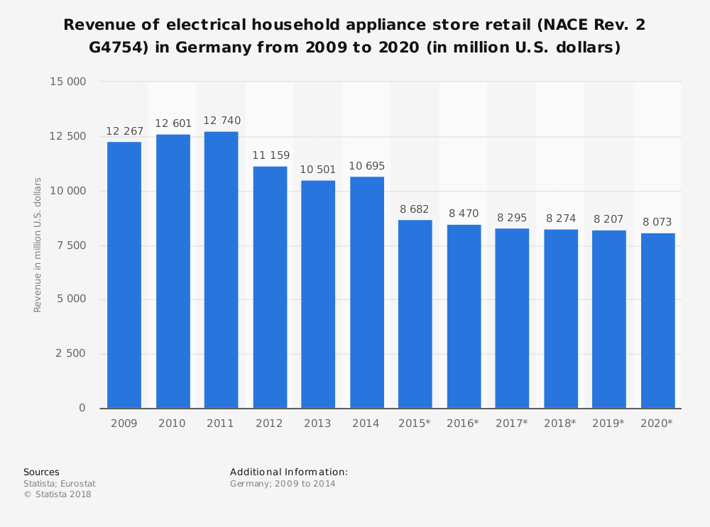 Statistic: Revenue of electrical household appliance store retail (NACE Rev. 2 G4754) in Germany from 2009 to 2020 (in million U.S. dollars) | Statista