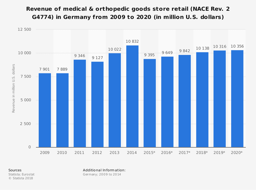 Statistic: Revenue of medical & orthopedic goods store retail (NACE Rev. 2 G4774) in Germany from 2009 to 2020 (in million U.S. dollars) | Statista