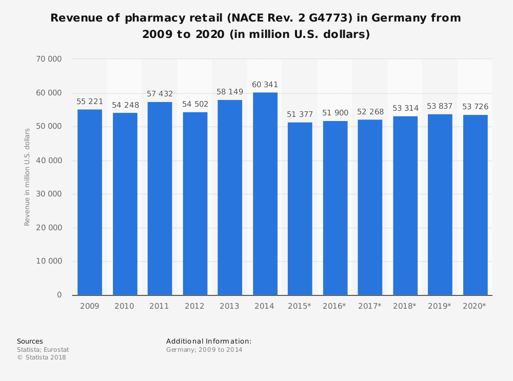 Statistic: Revenue of pharmacy retail (NACE Rev. 2 G4773) in Germany from 2009 to 2020 (in million U.S. dollars) | Statista