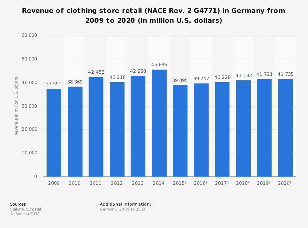 Statistic: Revenue of clothing store retail (NACE Rev. 2 G4771) in Germany from 2009 to 2020 (in million U.S. dollars) | Statista