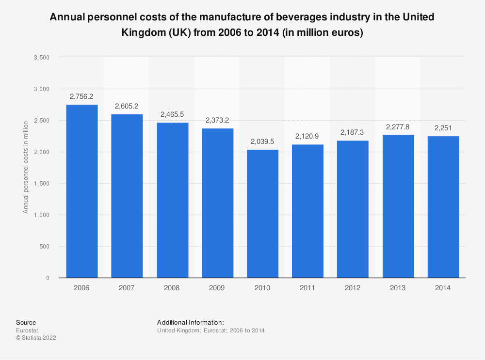 Statistic: Annual personnel costs of the manufacture of beverages industry in the United Kingdom (UK) from 2008 to 2014 (in million euros) | Statista