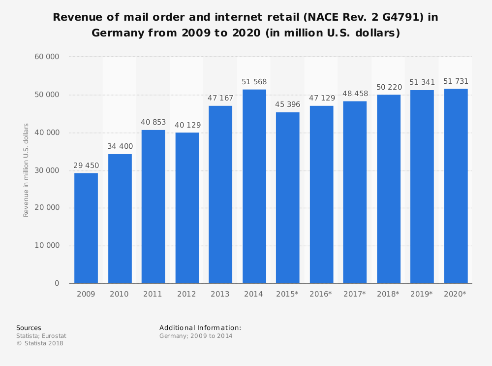 Statistic: Revenue of mail order and internet retail (NACE Rev. 2 G4791) in Germany from 2009 to 2020 (in million U.S. dollars) | Statista