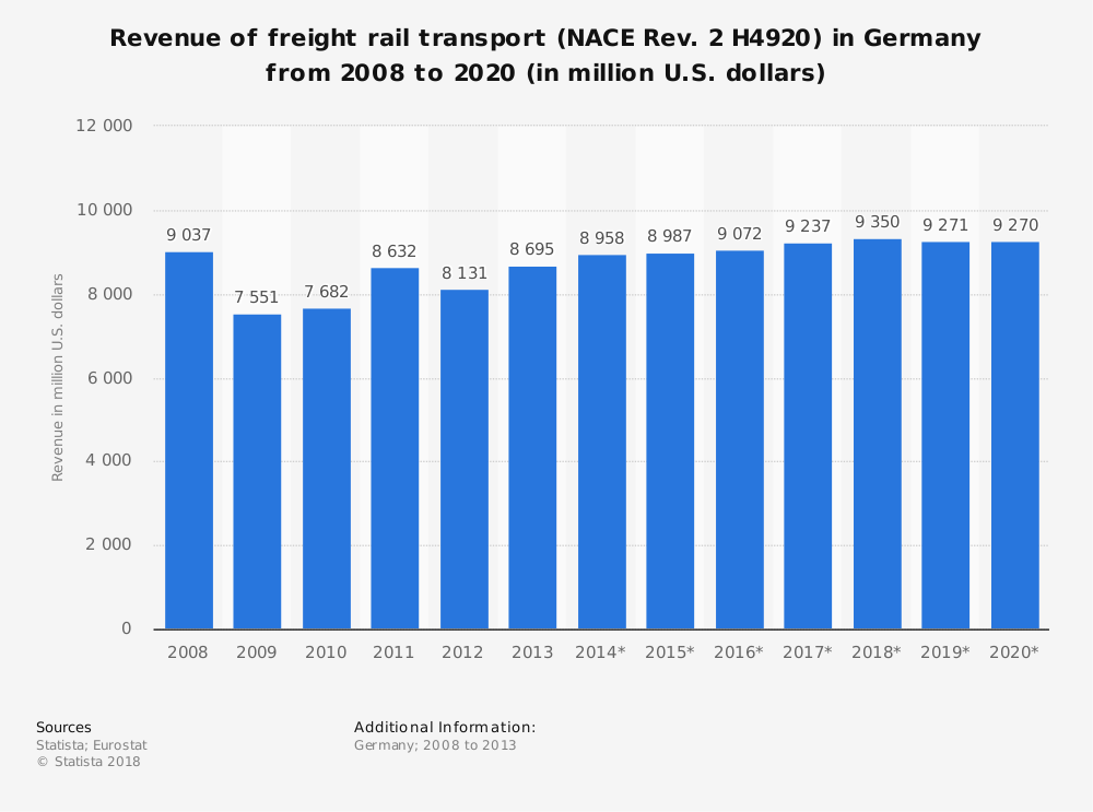 Statistic: Revenue of freight rail transport (NACE Rev. 2 H4920) in Germany from 2008 to 2020 (in million U.S. dollars) | Statista