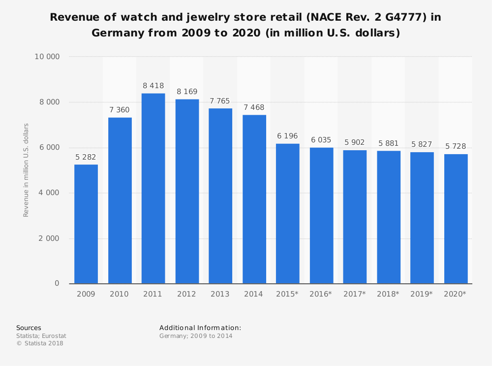 Statistic: Revenue of watch and jewelry store retail (NACE Rev. 2 G4777) in Germany from 2009 to 2020 (in million U.S. dollars) | Statista