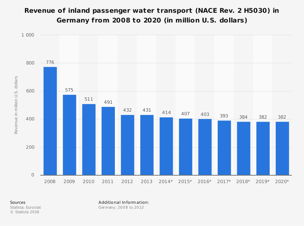 Statistic: Revenue of inland passenger water transport (NACE Rev. 2 H5030) in Germany from 2008 to 2020 (in million U.S. dollars)   Statista