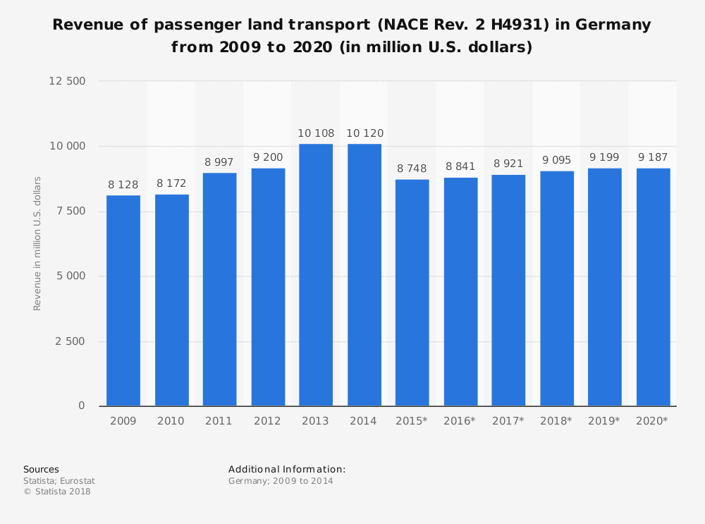 Statistic: Revenue of passenger land transport (NACE Rev. 2 H4931) in Germany from 2009 to 2020 (in million U.S. dollars) | Statista