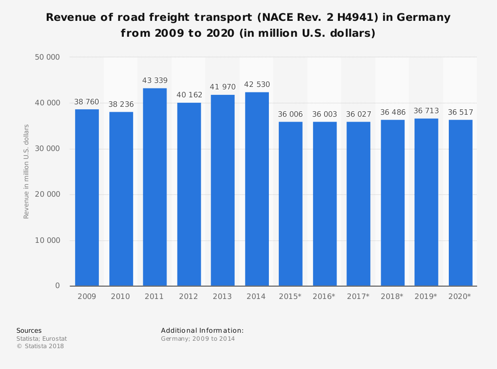 Statistic: Revenue of road freight transport  (NACE Rev. 2 H4941) in Germany from 2009 to 2020 (in million U.S. dollars) | Statista