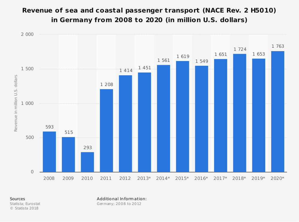 Statistic: Revenue of sea and coastal passenger transport (NACE Rev. 2 H5010) in Germany from 2008 to 2020 (in million U.S. dollars) | Statista