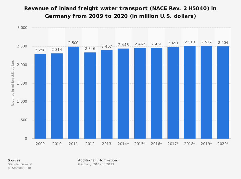 Statistic: Revenue of inland freight water transport (NACE Rev. 2 H5040) in Germany from 2009 to 2020 (in million U.S. dollars) | Statista