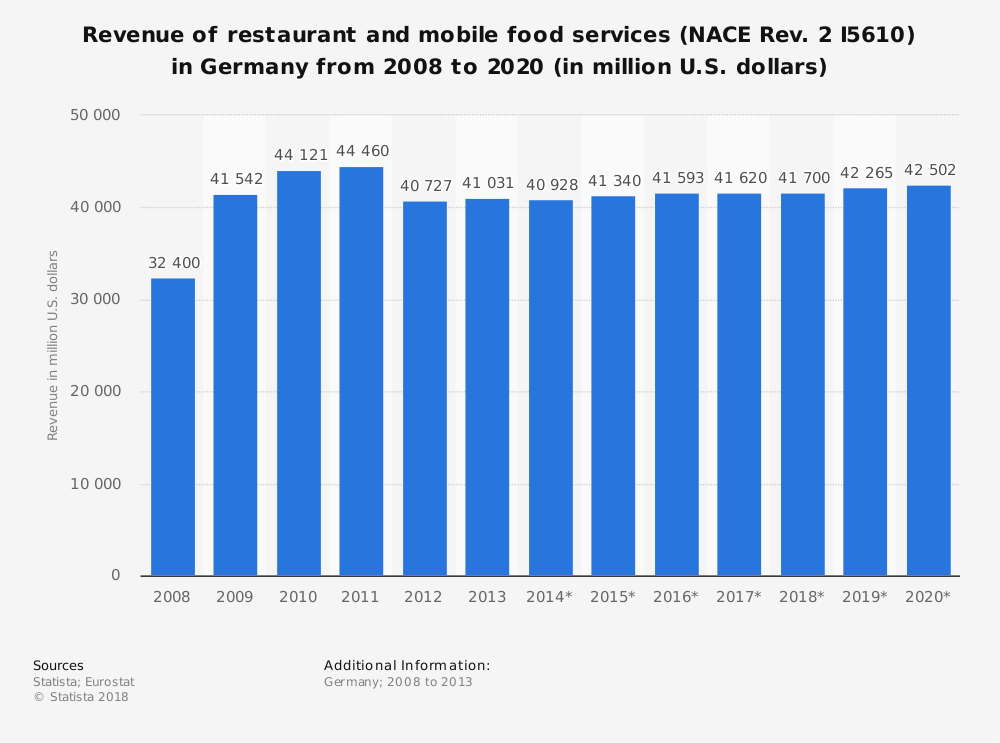 Statistic: Revenue of restaurant and mobile food services (NACE Rev. 2 I5610) in Germany from 2008 to 2020 (in million U.S. dollars) | Statista