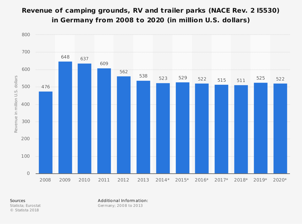 Statistic: Revenue of camping grounds, RV and trailer parks (NACE Rev. 2 I5530) in Germany from 2008 to 2020 (in million U.S. dollars) | Statista
