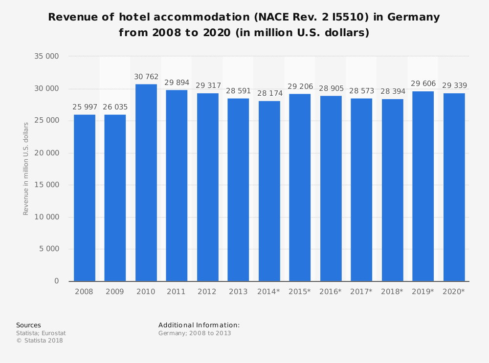 Statistic: Revenue of hotel accommodation (NACE Rev. 2 I5510) in Germany from 2008 to 2020 (in million U.S. dollars) | Statista