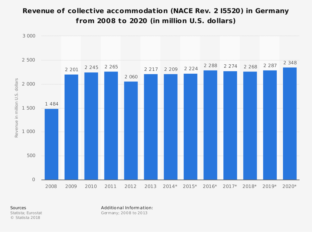 Statistic: Revenue of collective accommodation (NACE Rev. 2 I5520) in Germany from 2008 to 2020 (in million U.S. dollars) | Statista